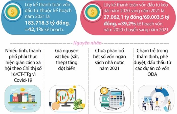 Infographics: Tình hình giải ngân vốn đầu tư công qua Kho bạc Nhà nước 8 tháng đầu năm
