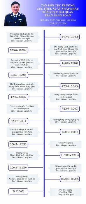 Infographics: Quá trình công tác của tân Phó Cục trưởng Cục Thuế XNK