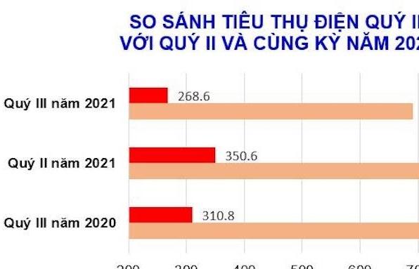 Tiêu thụ điện quý 3/2021 giảm mạnh