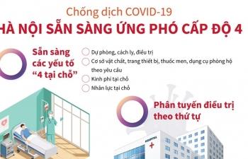 [Infographics] Chống dịch COVID-19: Hà Nội sẵn sàng ứng phó cấp độ 4