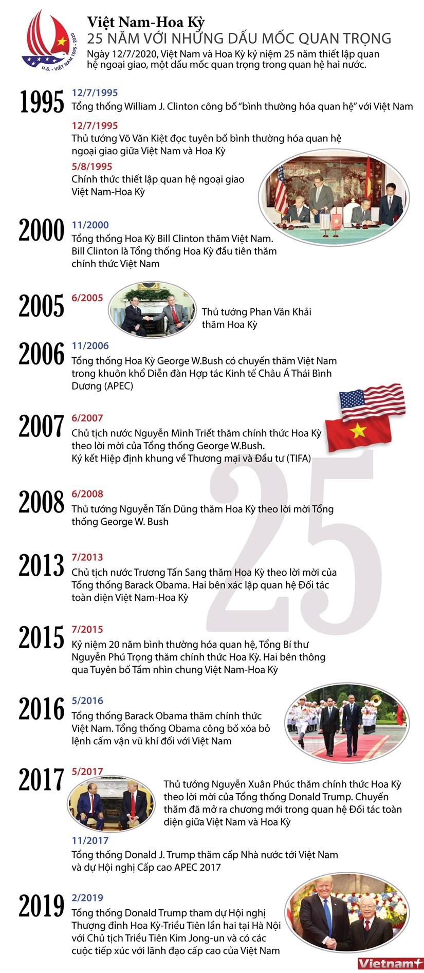 Những bước ngoặt trong 25 năm quan hệ Việt Nam-Hoa Kỳ
