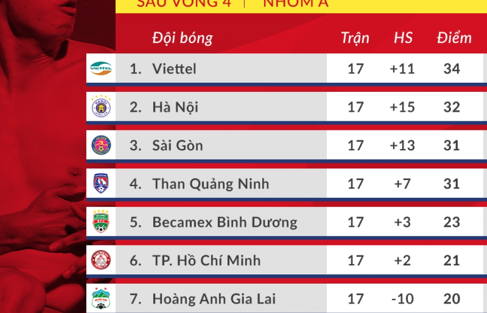 Cuộc đua tứ mã tới chức vô địch V-League: Khúc cua định mệnh