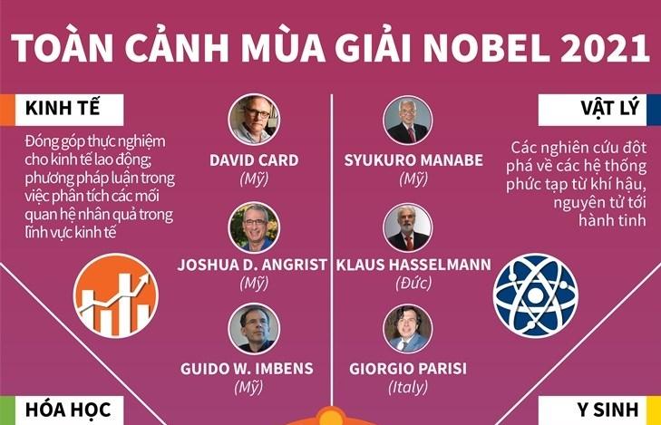 Infographics: Nhìn lại toàn cảnh mùa giải Nobel năm 2021